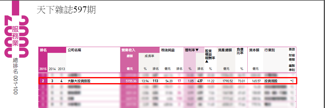 The CommonWealth Magazine of top 2000 survey -WPG ranked as the No.2 of top 2000 service companies in Taiwan in YR2016