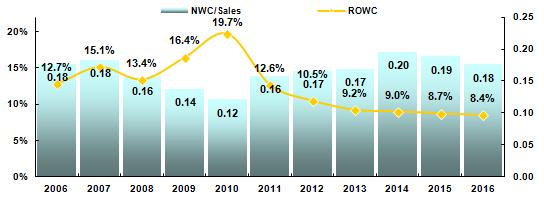 ROWC & NWC/Sales