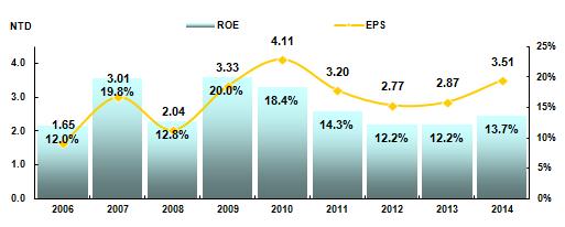 股东权益报酬率与每股盈馀