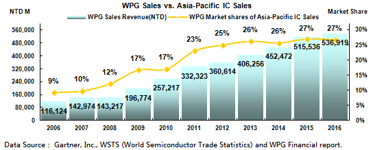 WPG Sales VS. Asia-Pacific Sales