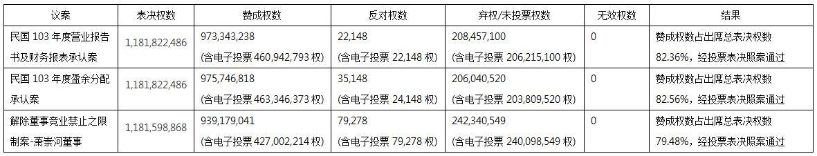2015年股东常会各议案逐案表决之投票情形与结果