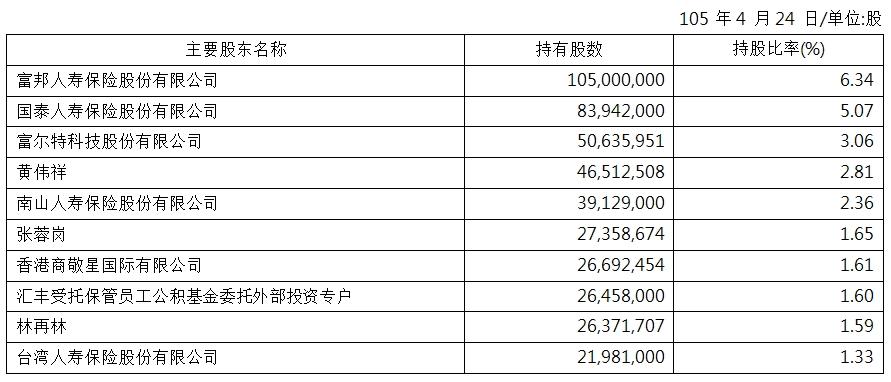 major shareholders_SC