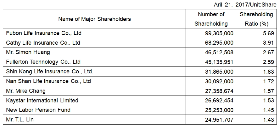 2017 Major Shareholders