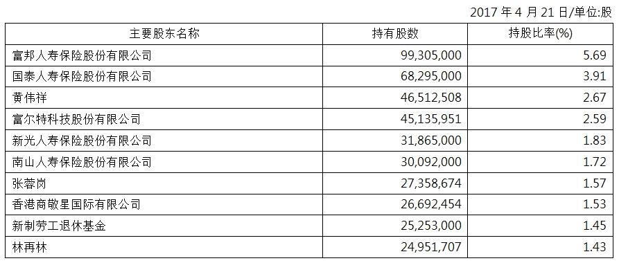 2017主要股东名单