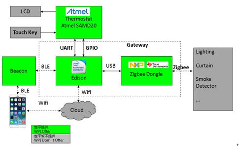 WPI_NXP_LPC32401
