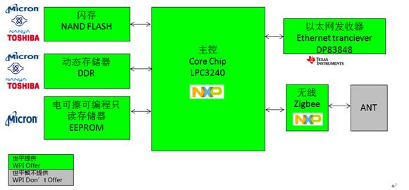 WPI_NXP_LPC32404