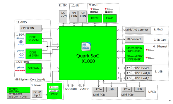 WPI_NXP_LPC32406