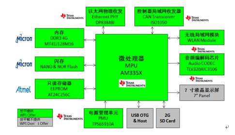WPI_NXP_LPC32408