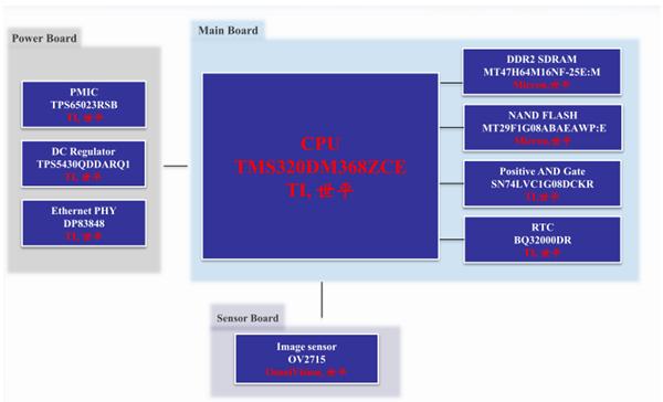 WPI_TI_TMS320DM3681