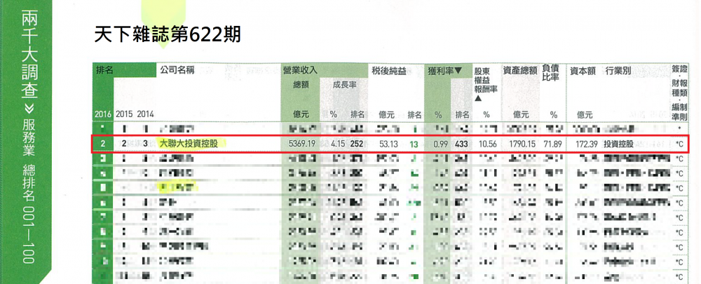 The CommonWealth Magazine of top 2000 survey -WPG ranked as the No.2 of top 2000 service companies in Taiwan in YR2017