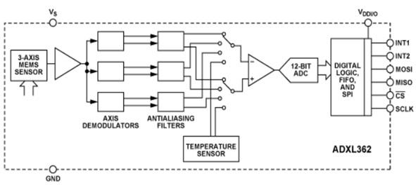 ADXL362 MEMS Accelerometers