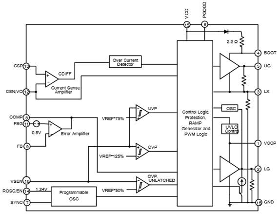 NCP5230 帶省電模式的精密低壓降壓同步控制器