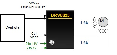 DRV8835 1.5A Low Voltage Stepper or Single/Dual Brushed DC Motor Driver