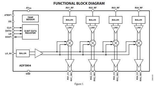 ADF5904W 4-Channel, 24 GHz, Receiver Downconverter
