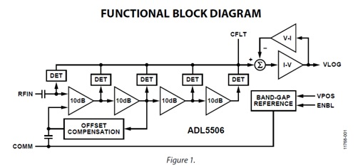 ADL5506 30 MHz to 4.5 GHz, 45 dB RF Detector