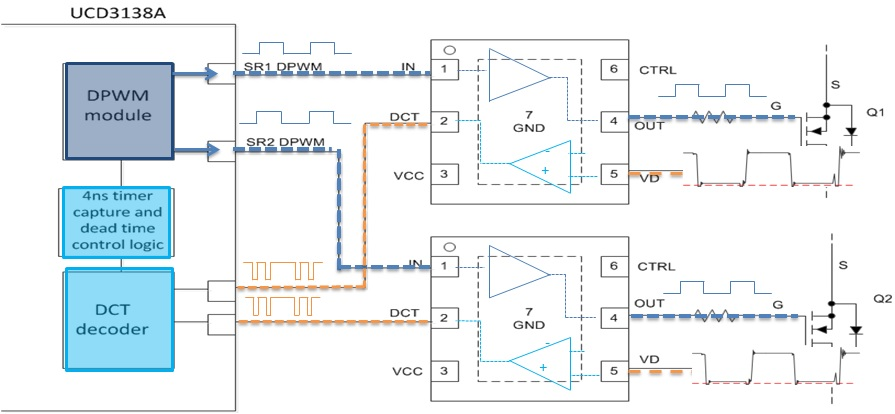 UCD7138 Low Side Gate Driver with Body Diode Conduction Sensing