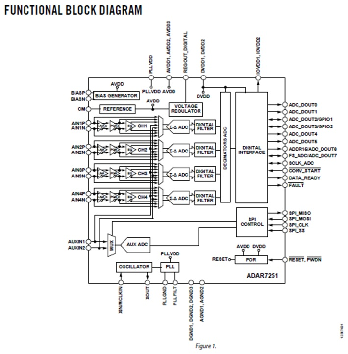 ADAR7251 4-Channel, 16-Bit, Continuous Time Data Acquisition ADC