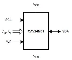 CAV24M01 汽车级I2C串行CMOS EEPROM