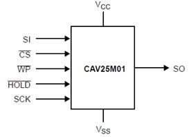 CAV25M01 汽車級SPI串行CMOS EEPROM
