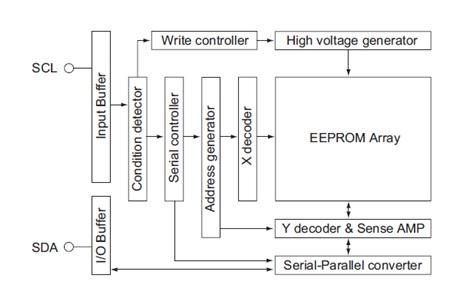 LE24L042CS-B 双线串行界面EEPROM