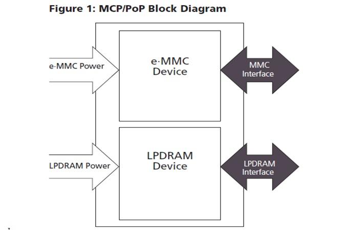 EMCP MT29TZZZ5D6YKFAH-125 W.96N