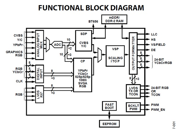 SigmaDSP Digital Audio Processor