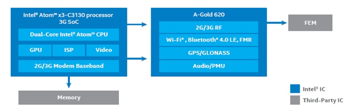 x3-C3130 Sofia 3G