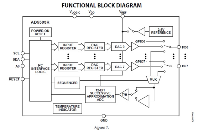AD5593R 8 Channel, 12-Bit, Configurable ADC/DAC with on-chip Reference, I2C interface