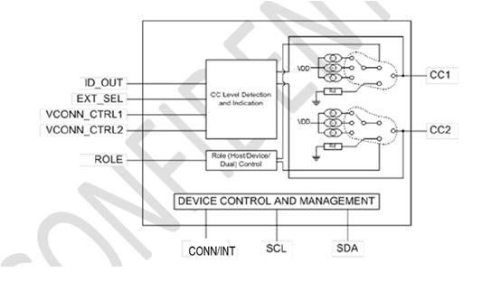PTN5150 Type-C CC Logic IC