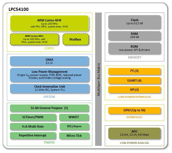 LPC541XX MCU