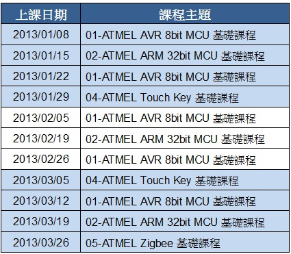 WPIg_Atmel_MCU-training-schedule_2013Q1