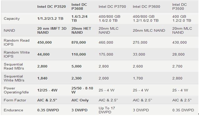 WPI-INTEL-SSD-DC-P3520-FEATURE