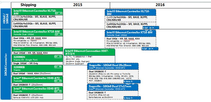 WPI-INTEL-XL710-ROADMAP