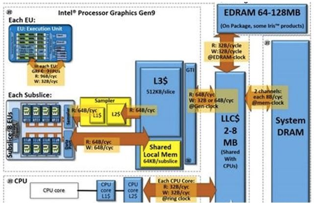 WPI-COMPUTER-INTEL-SKYLAKE-GPU-DIAGRAM