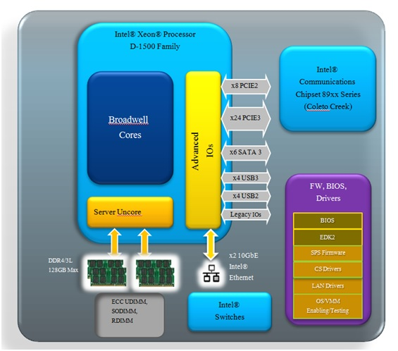 WPI-INTEL-Broadwell-DE-DIAGRAM