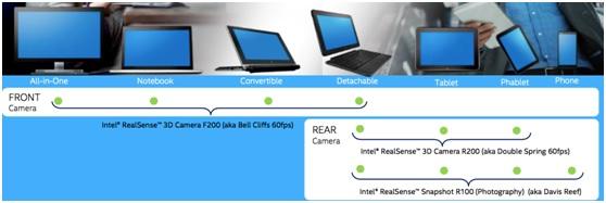 WPIg-TabletPC-Intel-3DRealSenseCamera-ForEveryFormFactor