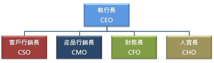 WPIg Organization