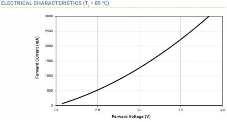WPIg-Consumer-SmartLighting-CREE-XLamp-XP-L-ElectricalCharacteristics