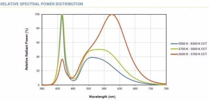 WPIg-Consumer-SmartLighting-CREE-XLamp-XP-L-Spectral