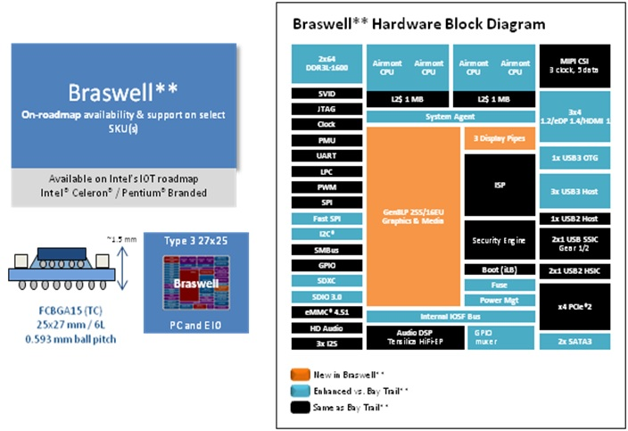 WPIg-Industrial-Intel-Braswell-Infrastructure-Diagram