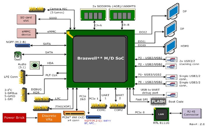 WPIg-Industrial-Intel-Braswell-System-Diagram