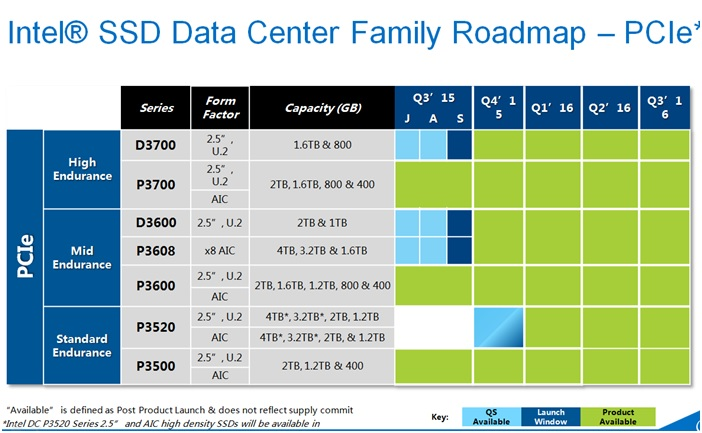 WPIg-Memory-Intel-SSD-PCIE-Roadmap
