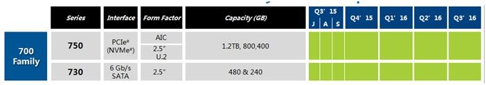 WPIg-Memory-Intel-SSD750-Product