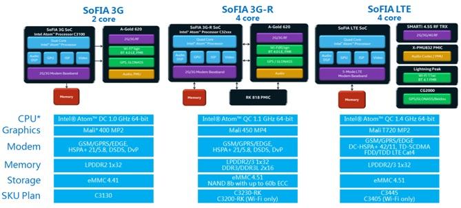 WPIg-Smartphone-Intel-Atom-X3-Sofia-Infrastructure