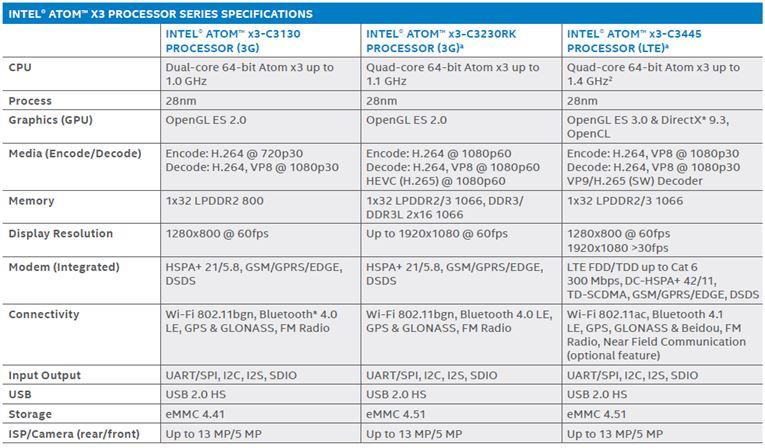 WPIg-Smartphone-Intel-Atom-X3-Sofia-Parameter