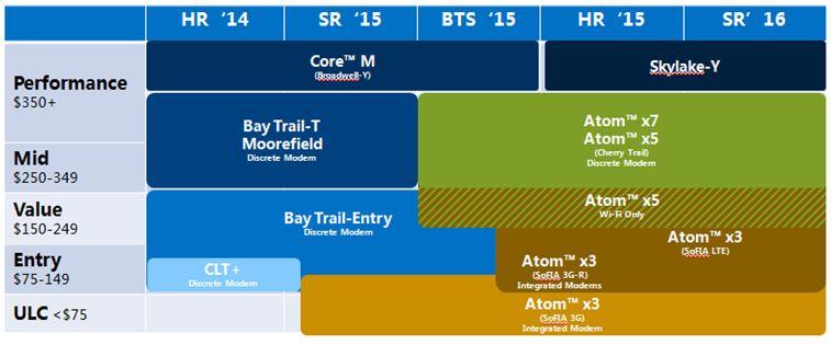 WPIg-Smartphone-Intel-Atom-X3-Sofia-Roadmap