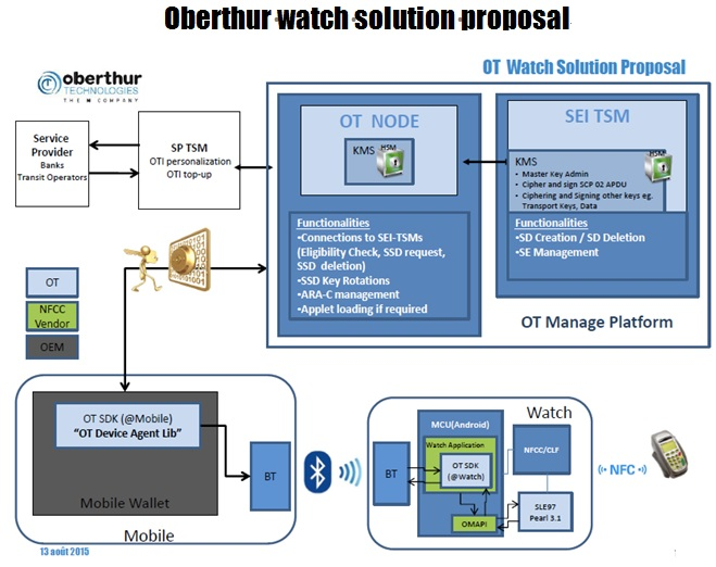 WPI-WEARABLE-OBERTHUR-WATCH-SOLUTION