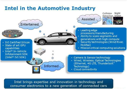 WPI-AUTOMOTIVE-INTEL-AUTOMOTIVE-IDUSTRY