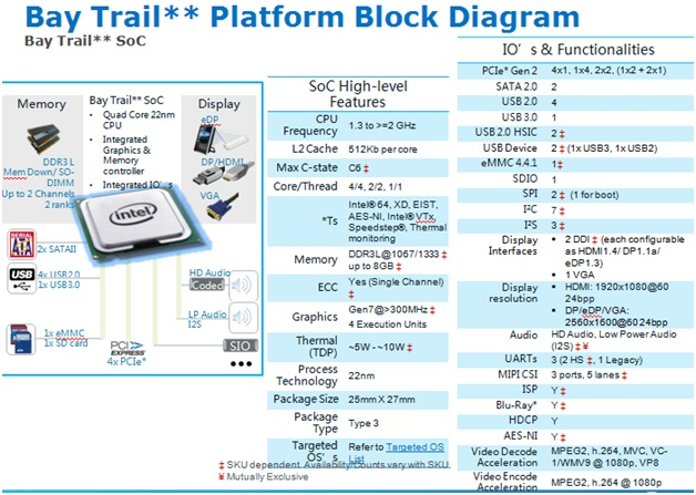 WPI-AUTOMOTIVE-INTEL-BAY-TRAIL-DIAGRAM