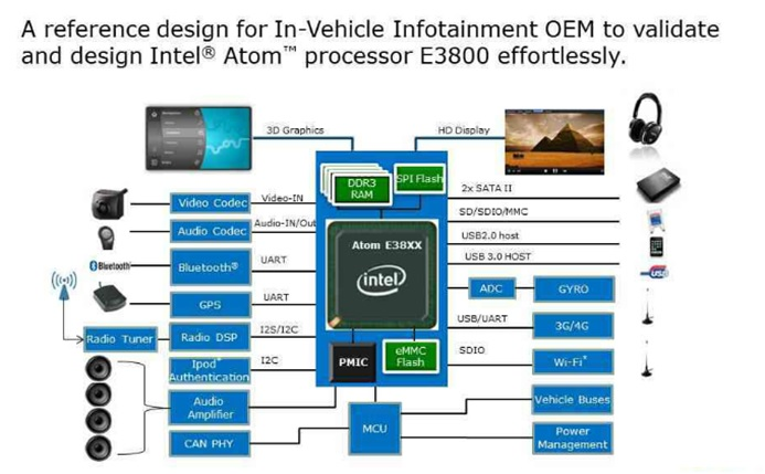 WPI-AUTOMOTIVE-INTEL-E3800-DIAGRAM